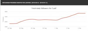Aumento de seguidores en instagram